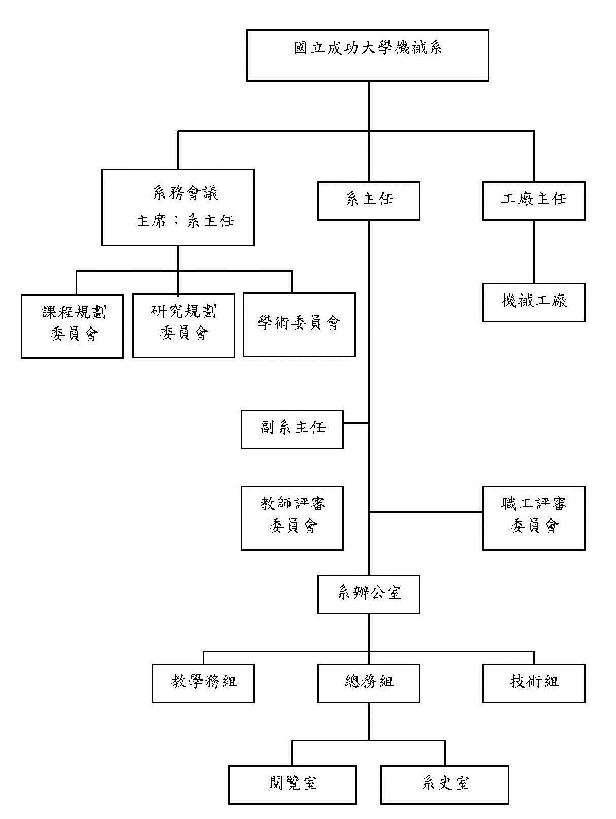系所組織架構圖